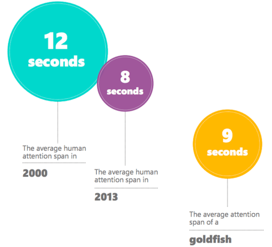 The average human attention span is 8 seconds.