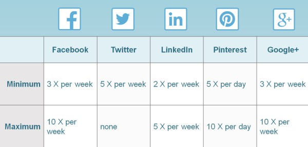 Minimum And Maximum Times To Post On Social Media Per Week