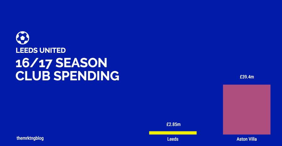 Leeds United 16/17 Club Spending, Leeds £2.85m, Aston Villa £39.4m